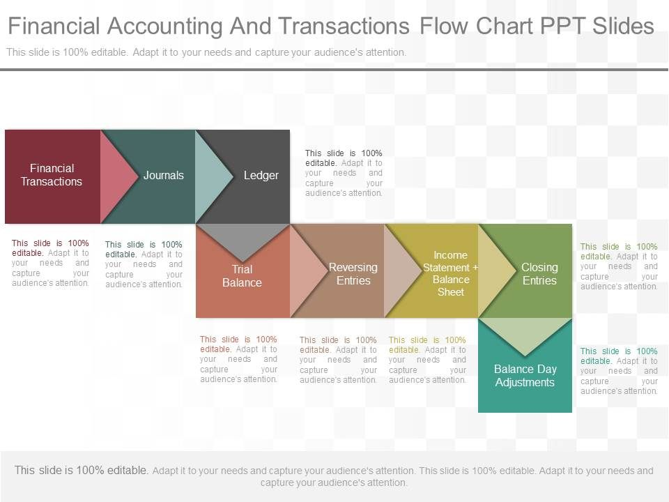 Different Financial Accounting And Transactions Flow Chart Ppt