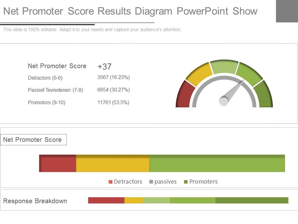 Different Net Promoter Score Results Diagram Powerpoint