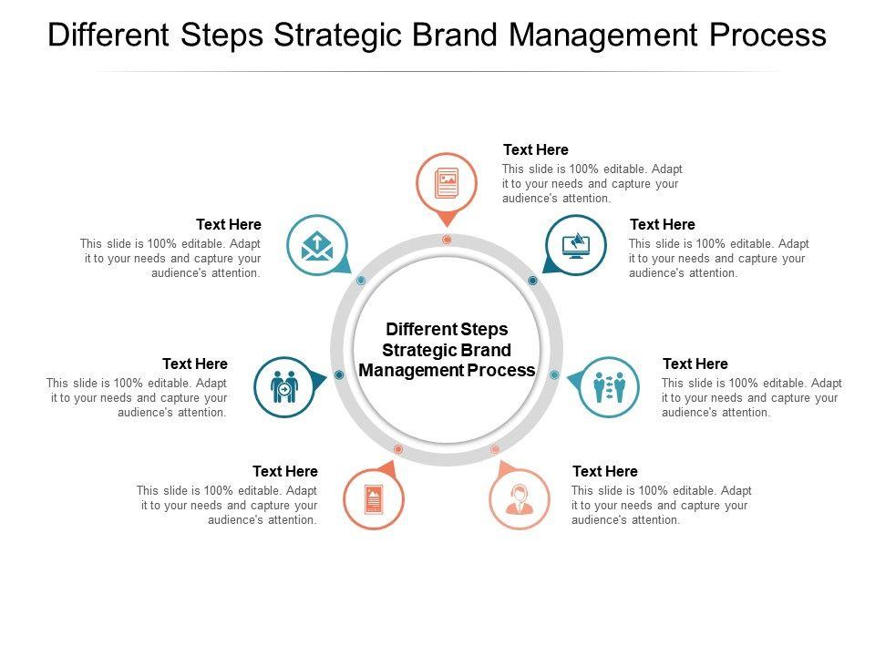 Different Steps Strategic Brand Management Process Ppt Powerpoint Tutorials Cpb Presentation Powerpoint Diagrams Ppt Sample Presentations Ppt Infographics