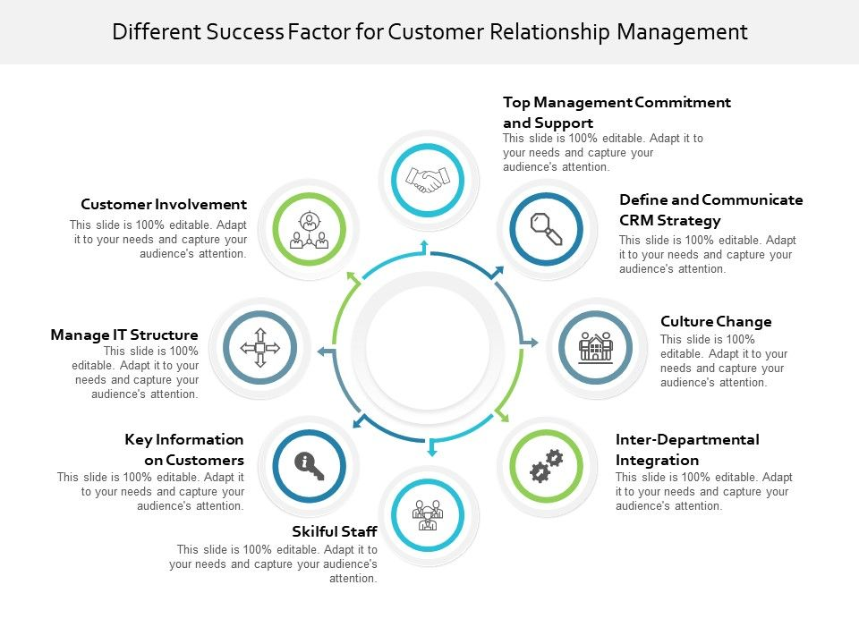 Different Success Factor For Customer Relationship