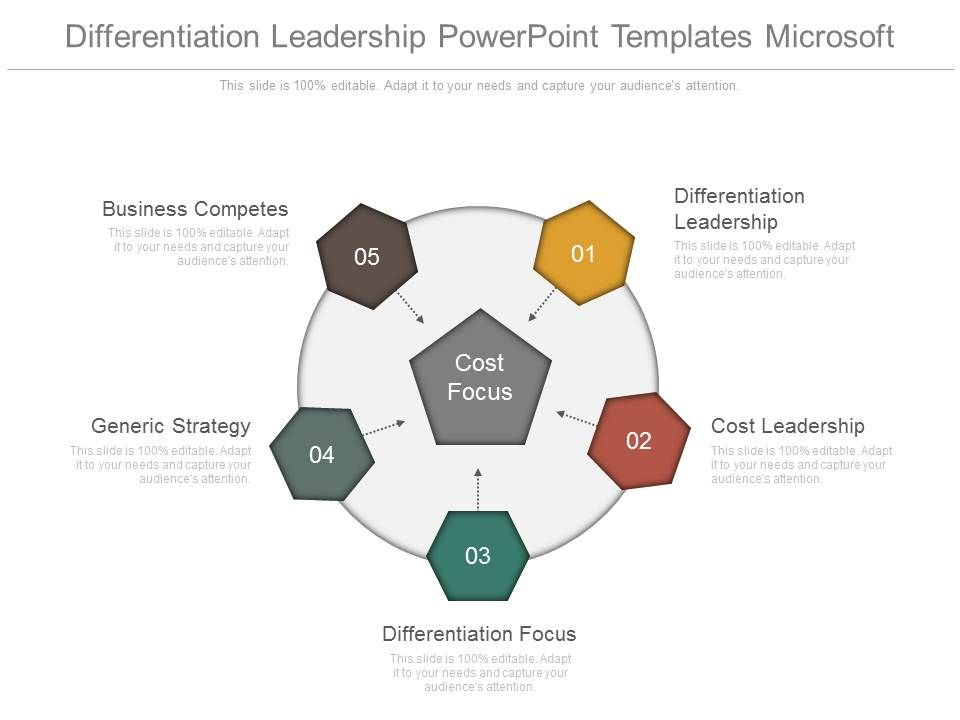 Differentiation Leadership Powerpoint Templates Microsoft