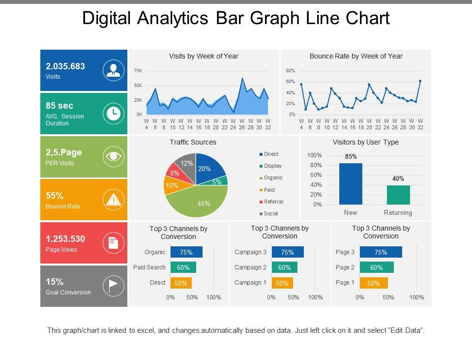 Digital Analytics Bar Graph Line Chart | Presentation ...