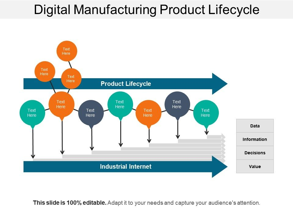 Digital Manufacturing Product Lifecycle Powerpoint