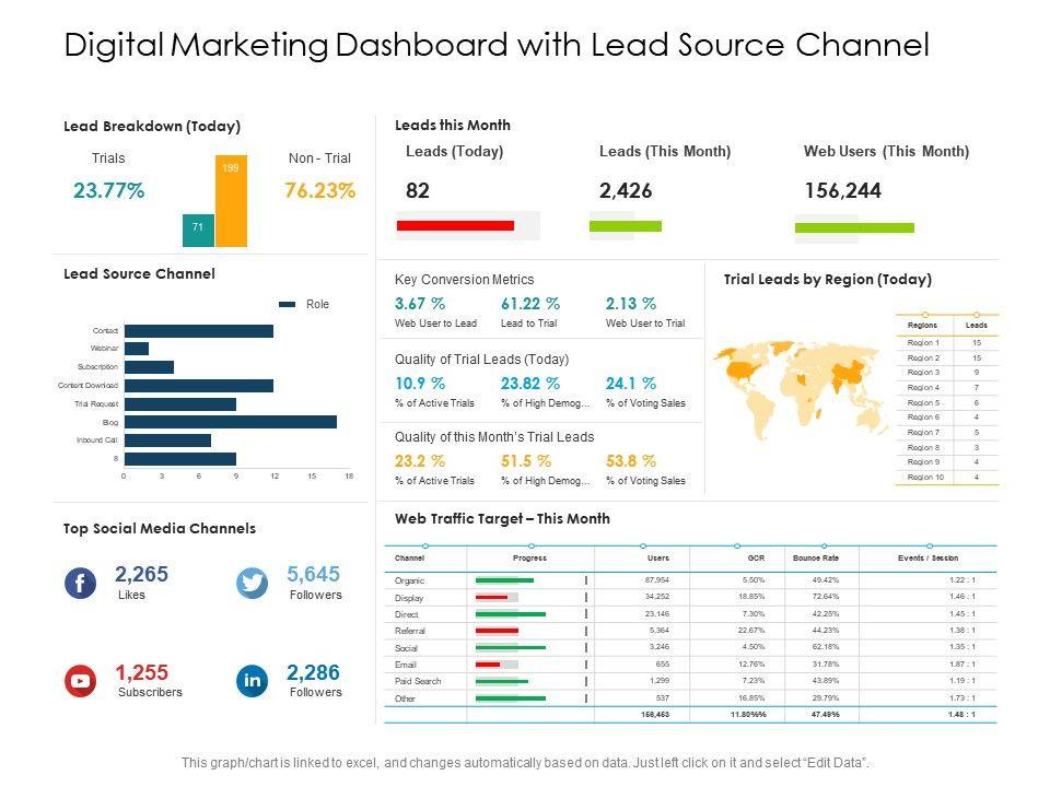 Digital Marketing Dashboard With Lead Source Channel