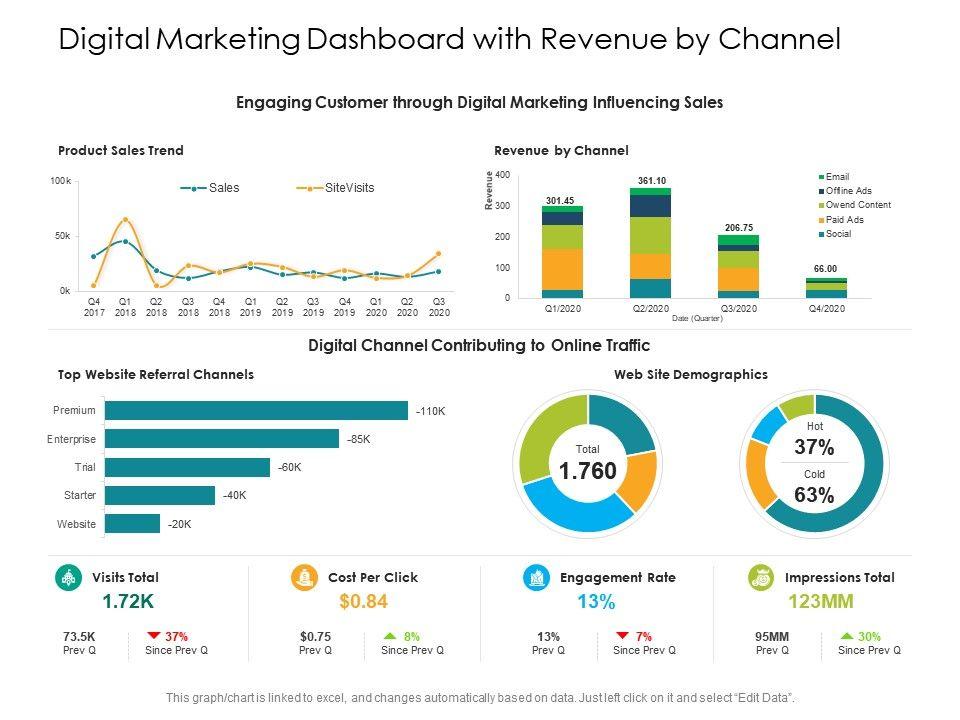Digital Marketing Dashboard With Revenue By Channel