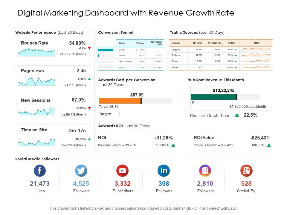 Digital Marketing Dashboard With Revenue Growth Rate