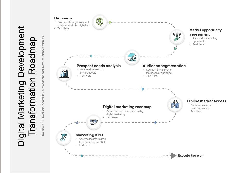 Digital Marketing Development Transformation Roadmap