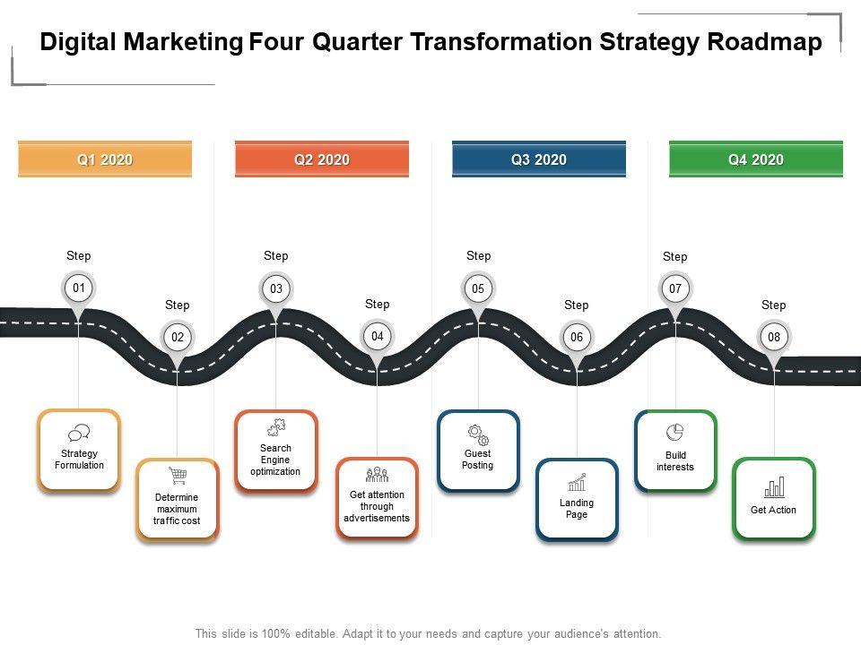 Digital Marketing Four Quarter Transformation Strategy Roadmap