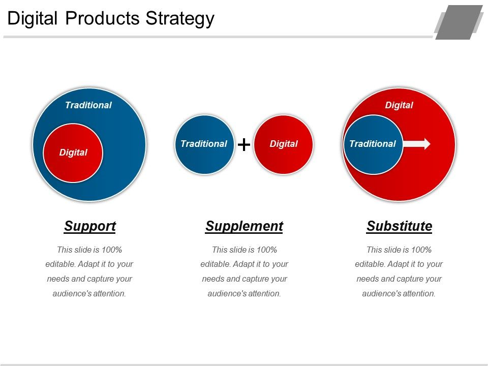 digital products strategy ppt templates presentation powerpoint