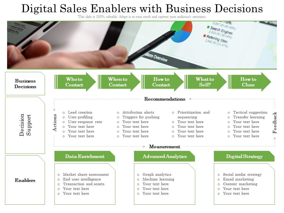 Digital Sales Enablers With Business Decisions