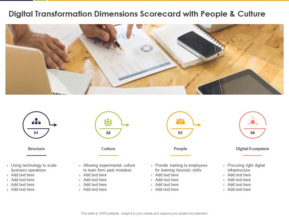 Digital Transformation Dimensions Scorecard With People And Culture Ecosystem Ppt Powerpoint Presentation File