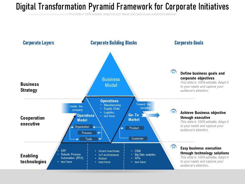 Digital Transformation Pyramid Framework For Corporate Initiatives