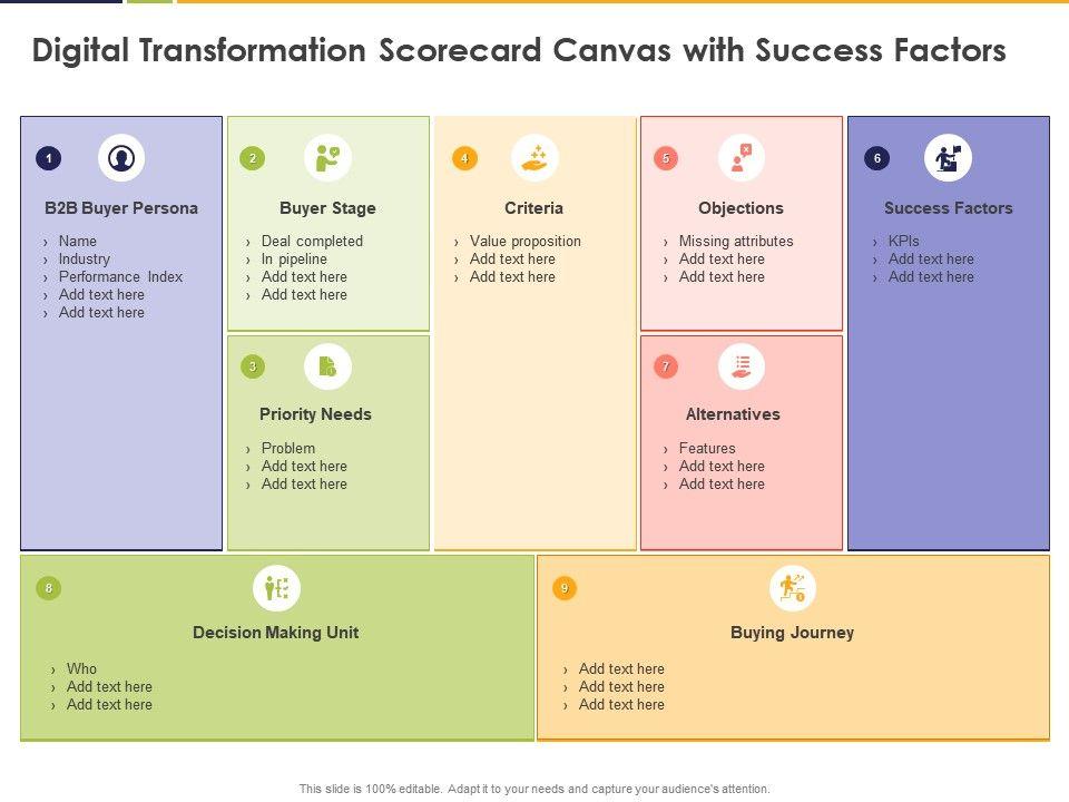 Digital Transformation Scorecard Canvas With Success Factors Objections Ppt Powerpoint Presentation Ideas