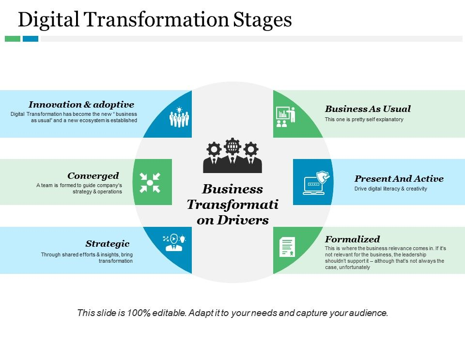 Digital Transformation Stages Ppt Visual Aids Infographics Presentation Powerpoint Images Example Of Ppt Presentation Ppt Slide Layouts