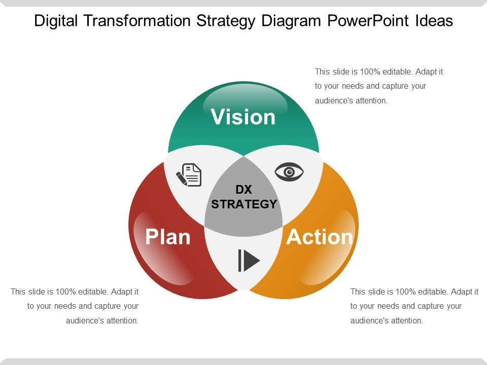 digital transformation ppt Digital Transformation Strategy Diagram Powerpoint Ideas ...