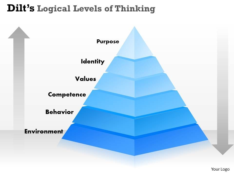 dilts_logical_levels_of_thinking_powerpoint_template_slide_Slide01