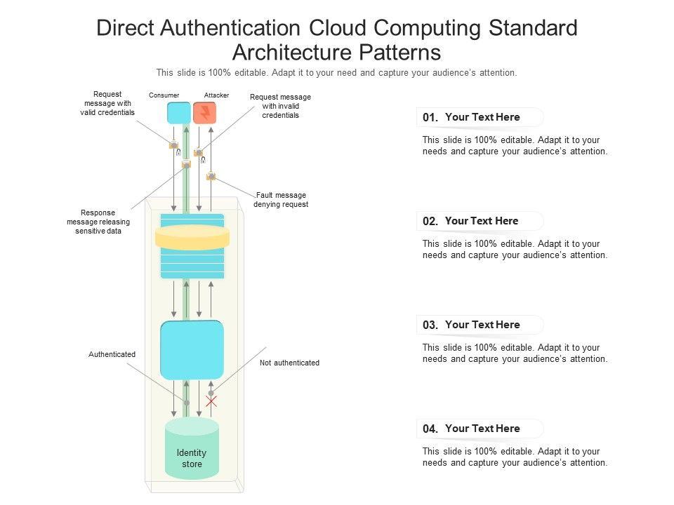Direct Authentication Cloud Computing Standard Architecture Patterns Ppt Powerpoint Slide