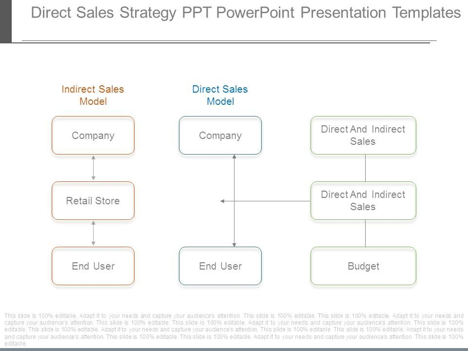 Direct Sales Strategy Ppt Powerpoint Presentation Templates