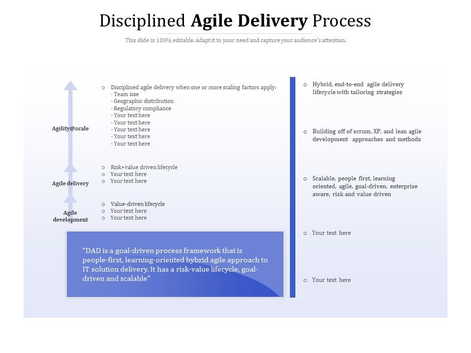 Disciplined Agile Delivery Process