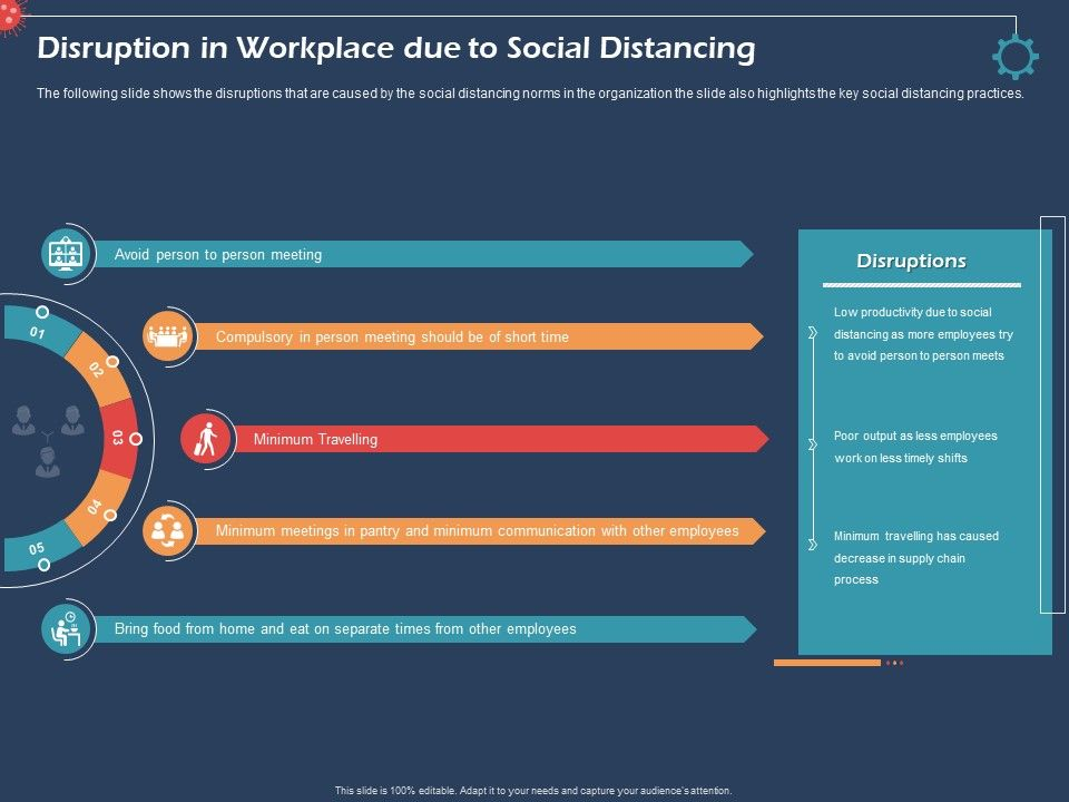 Disruption In Workplace Due To Social Distancing Meeting Ppt Presentation Icon