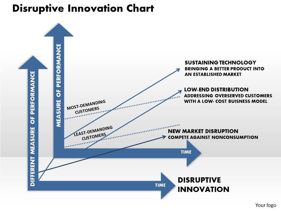 disruptive_innovation_chart_powerpoint_presentation_slide_template_Slide01