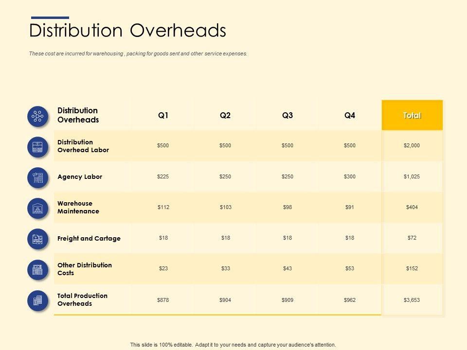 Distribution Overheads Maintenance Ppt Powerpoint Presentation Icon Ideas