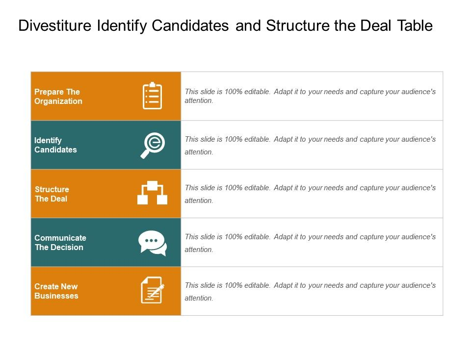 Divestiture Identify Candidates And Structure The Deal Table