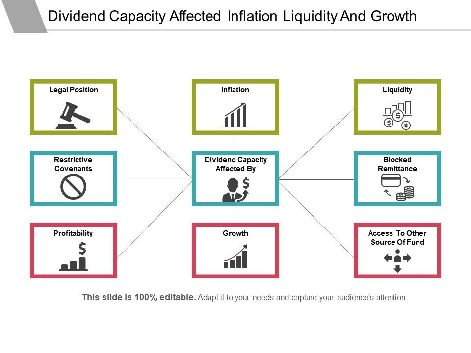 dividend_capacity_affected_inflation_liquidity_and_growth_Slide01