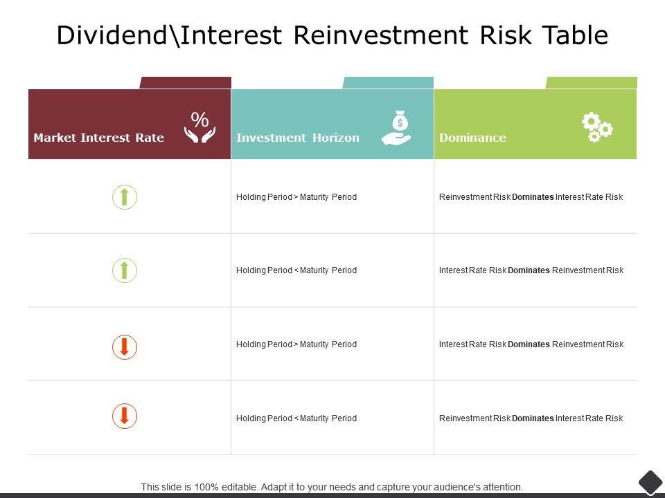 Dividend Interest Reinvestment Risk Table Investment Horizon Ppt Powerpoint Slides