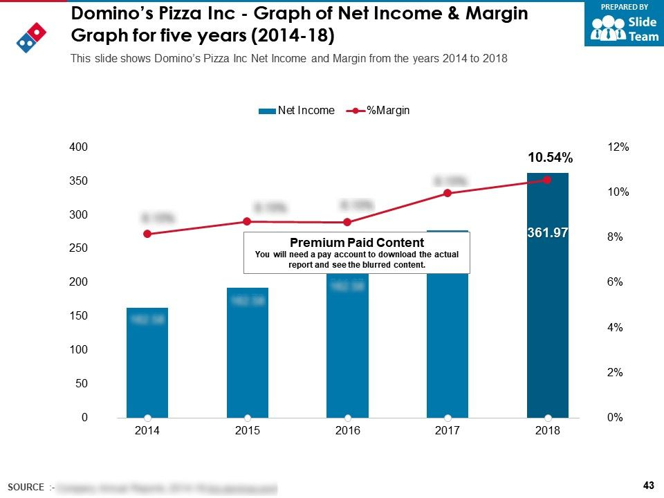 Dominos Company Profile Overview Financials And Statistics