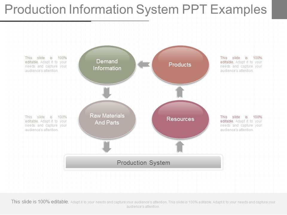 Production systems.