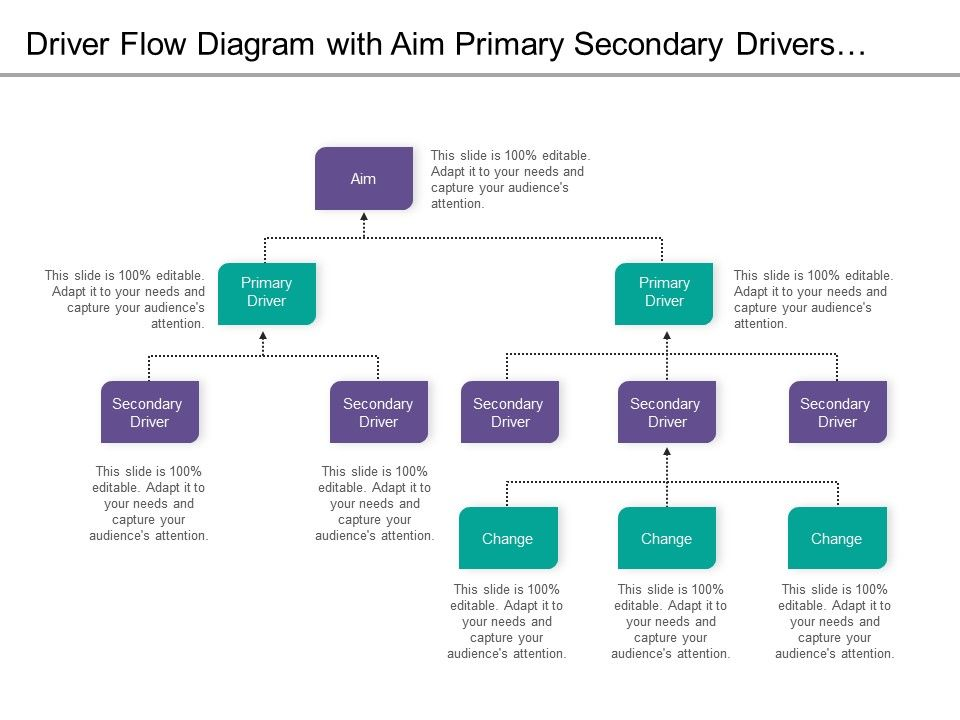 driver_flow_diagram_with_aim_primary_secondary_drivers_and_changes_Slide01