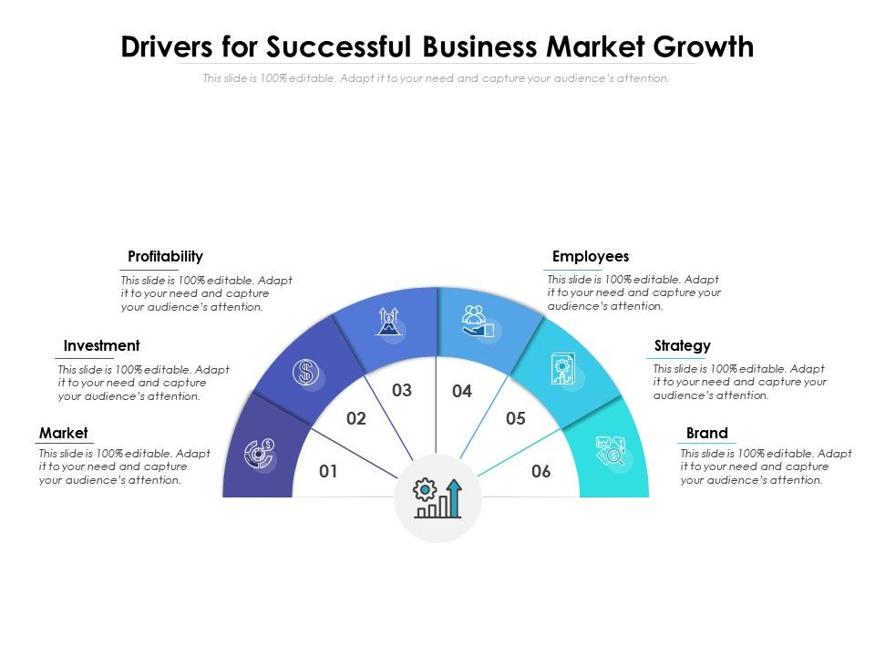 Drivers For Successful Business Market Growth