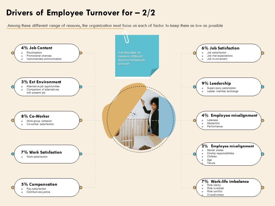 Drivers Of Employee Turnover For Leader Member Exchange Ppt Presentation Good