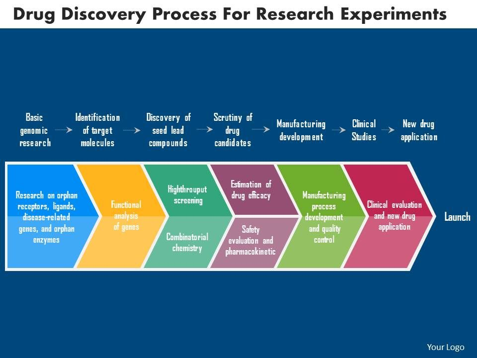 drug discovery process for research experiments flat powerpoint, Powerpoint templates