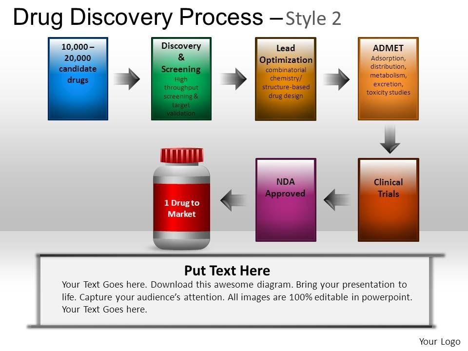 Drug Discovery Process Powerpoint Presentation Slides | Graphics ...