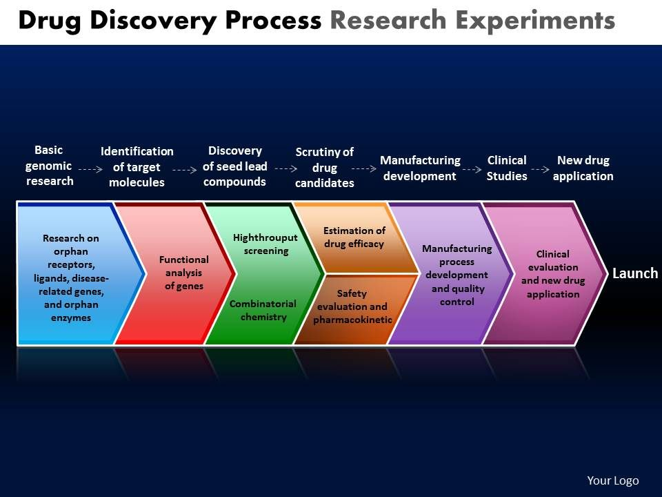 Drug discovery process research experiments powerpoint slides and drugdiscoveryprocessresearchexperimentspowerpointslidesandppttemplatesdbslide01 toneelgroepblik Gallery