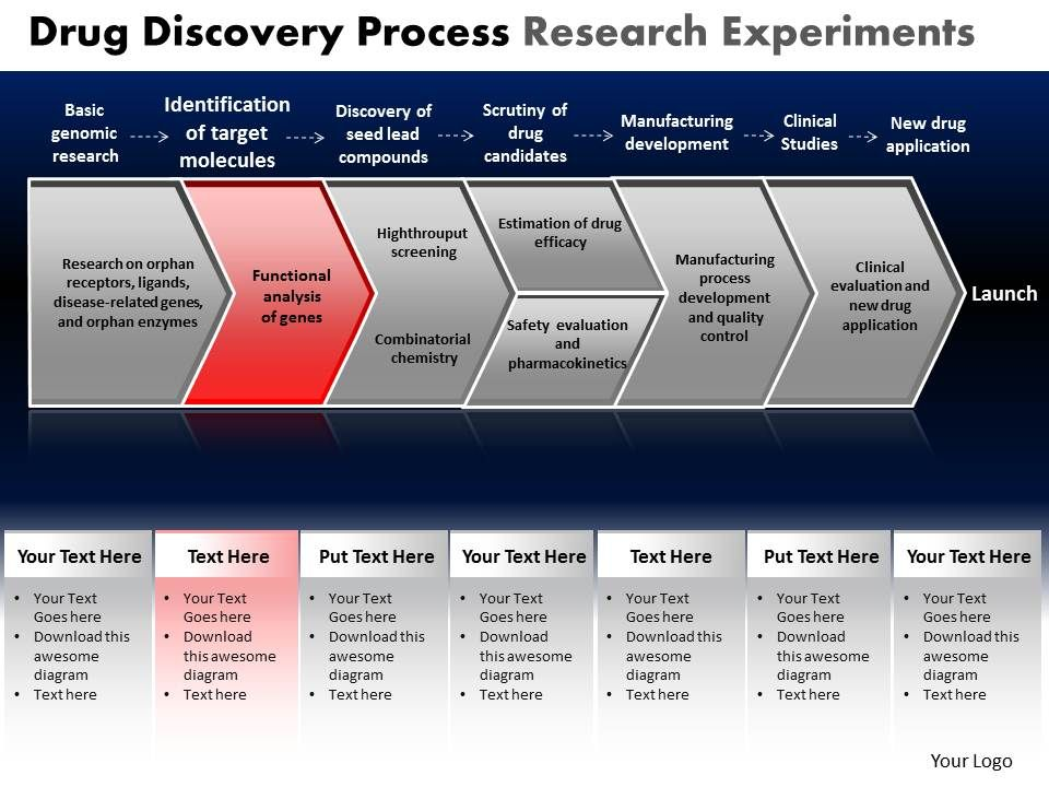 """drug discovery kpis The """"key performance indicators"""" or """"kpis"""" are a reliable way to  compliant workforces by providing training from drug discovery through commercialization ."""