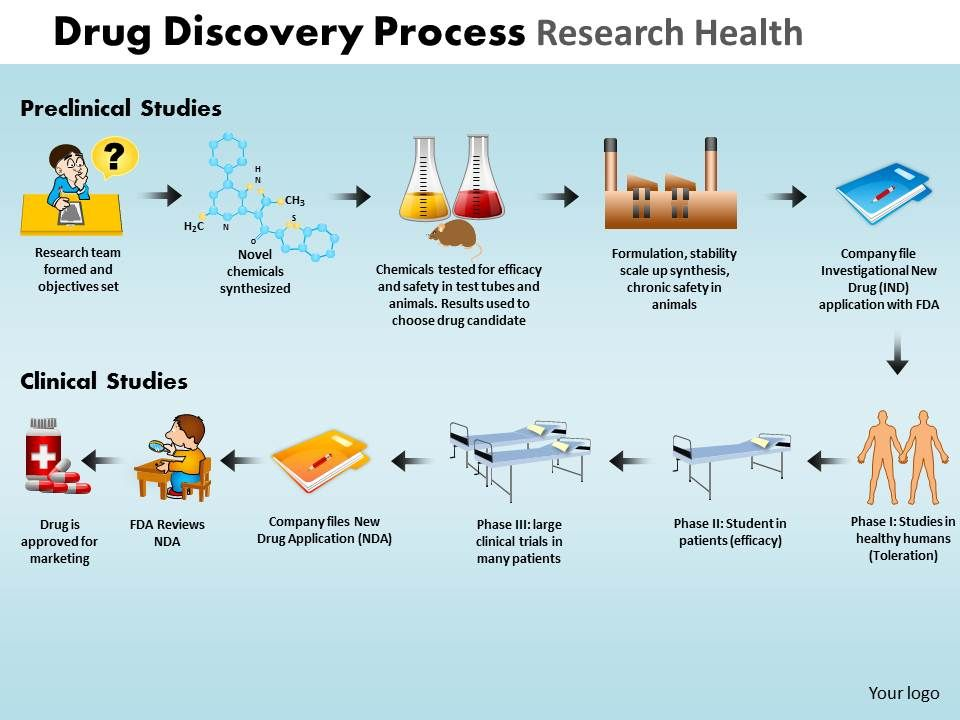Drug Discovery Process Research Health Powerpoint Slides And
