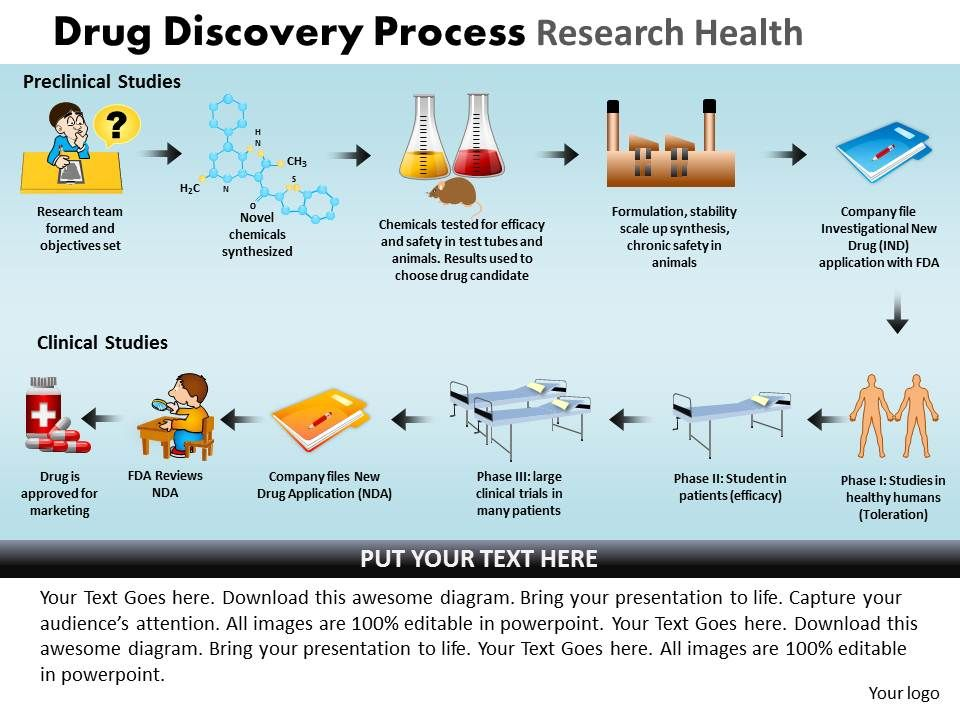 drug discovery processes The drug discovery and development process could use an upgrade pharmaceutical firms spend years sinking a tremendous amount of resources into developing drugs that could treat devastating diseases like cancer and alzheimer's.