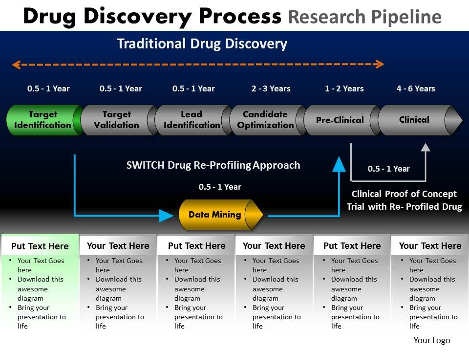 Drug Discovery Process Research Pipeline Powerpoint Slides And Ppt ...