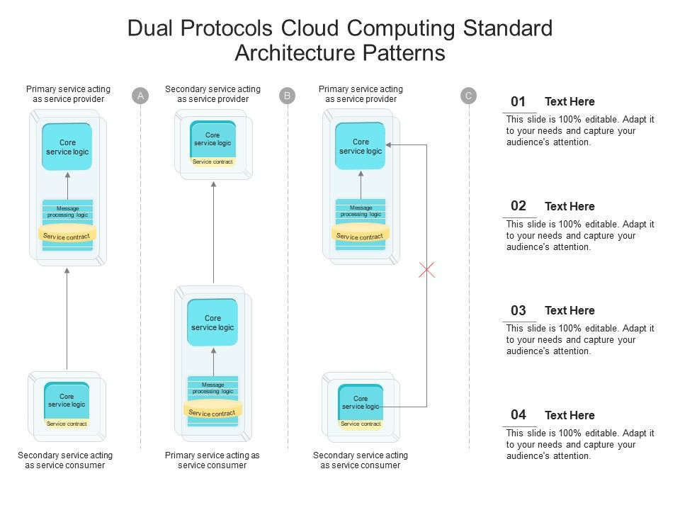 Dual Protocols Cloud Computing Standard Architecture Patterns Ppt Powerpoint Slide