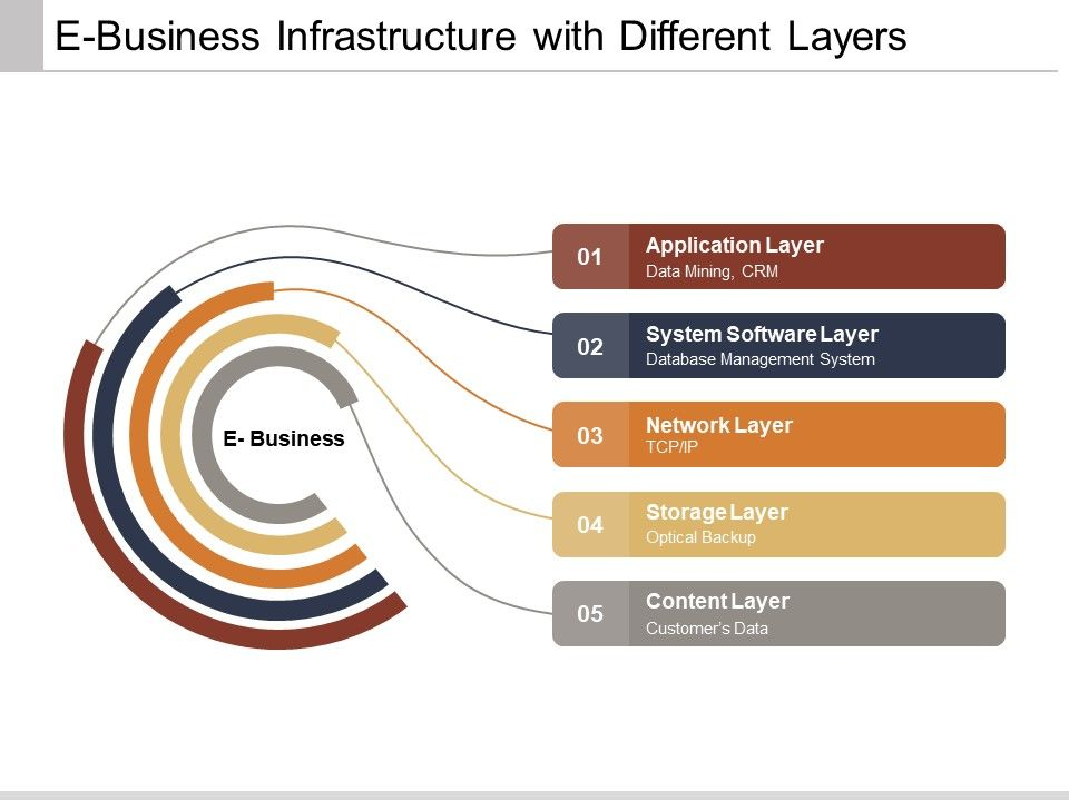 e_business_infrastructure_with_different_layers_Slide01