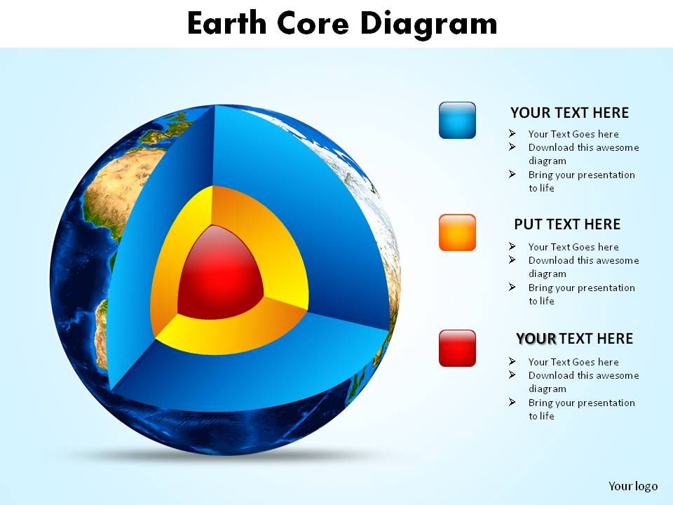 Earth Core Diagram Showing Layers Of Earth Slides Diagrams Templates