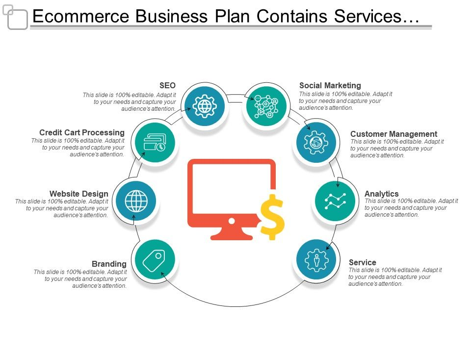 Ecommerce Business Plan Contains Services Analytics Seo And