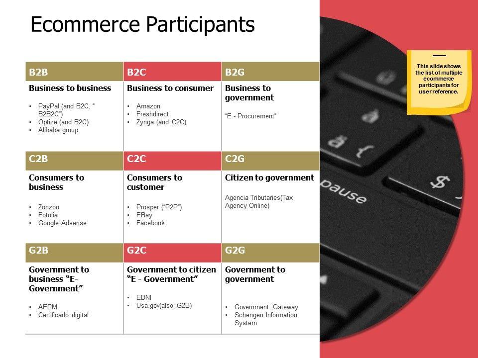 ecommerce_participants_ppt_powerpoint_presentation_infographic_template_portfolio_Slide01