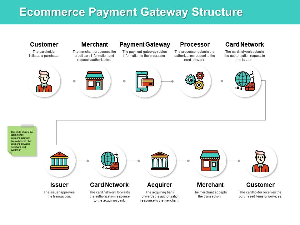 Ecommerce Payment Gateway Structure Ppt Powerpoint Presentation File Icon
