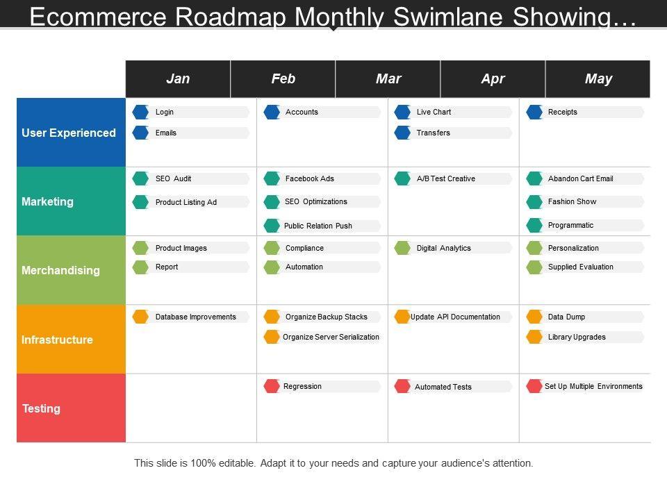 Ecommerce Roadmap Monthly Swimlane Showing Login Emails