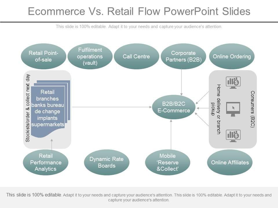 ecommerce_vs_retail_flow_powerpoint_slides_Slide01