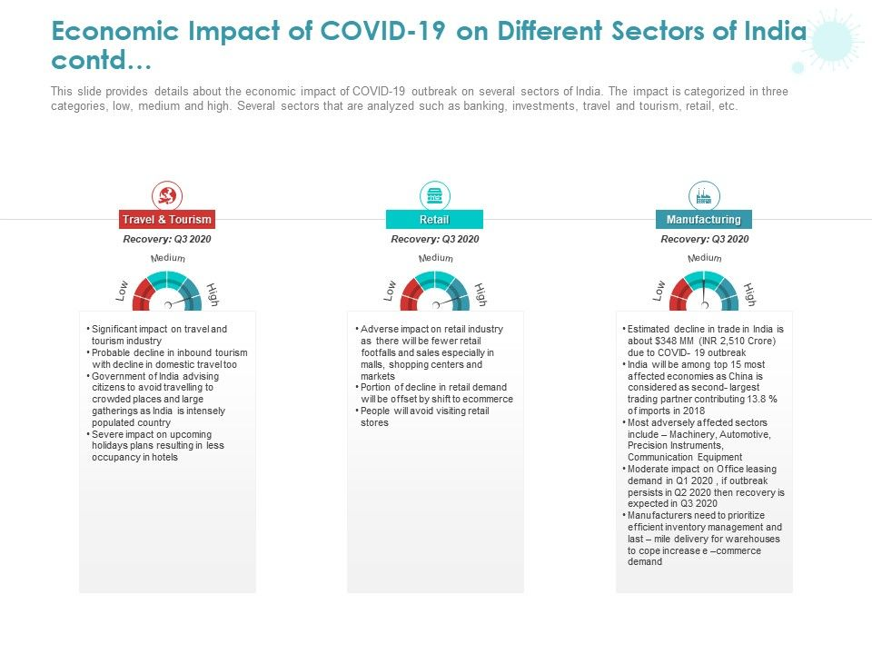 Economic Impact Of COVID 19 On Different Sectors Of India Contd